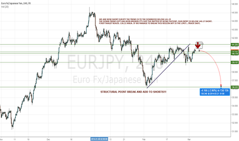 EURJPY: LOOKING DOWN!!!