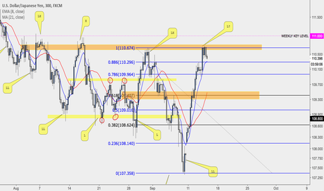 USDJPY: Bearish Retrace Approaching?