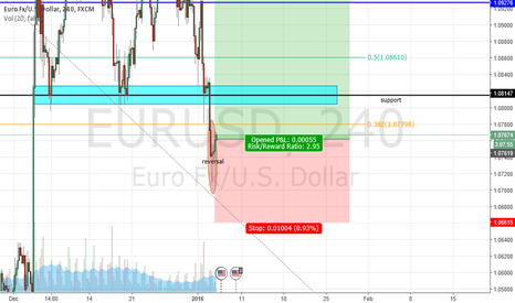 EURUSD: EUR/USD buy oppurtunity