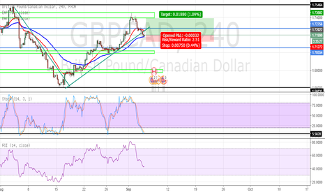 GBPCAD: uptrend broken but still going to continue GBPCAD 4 HOUR