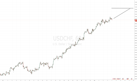 USDCHF: Bullish USDCHF - Currently Long