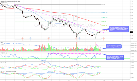 CRS: Bearish technicals. Strong resistance overhead & RSI double top