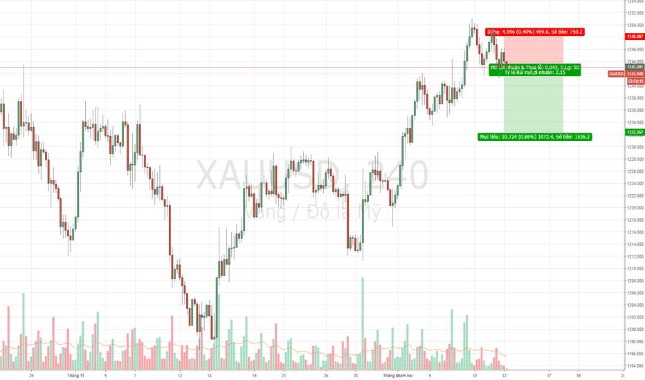 XAUUSD: XAUUSD - Sell vàng theo kỳ vọng sóng điều chỉnh.