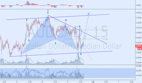 AUDCAD: Bullish Bat
