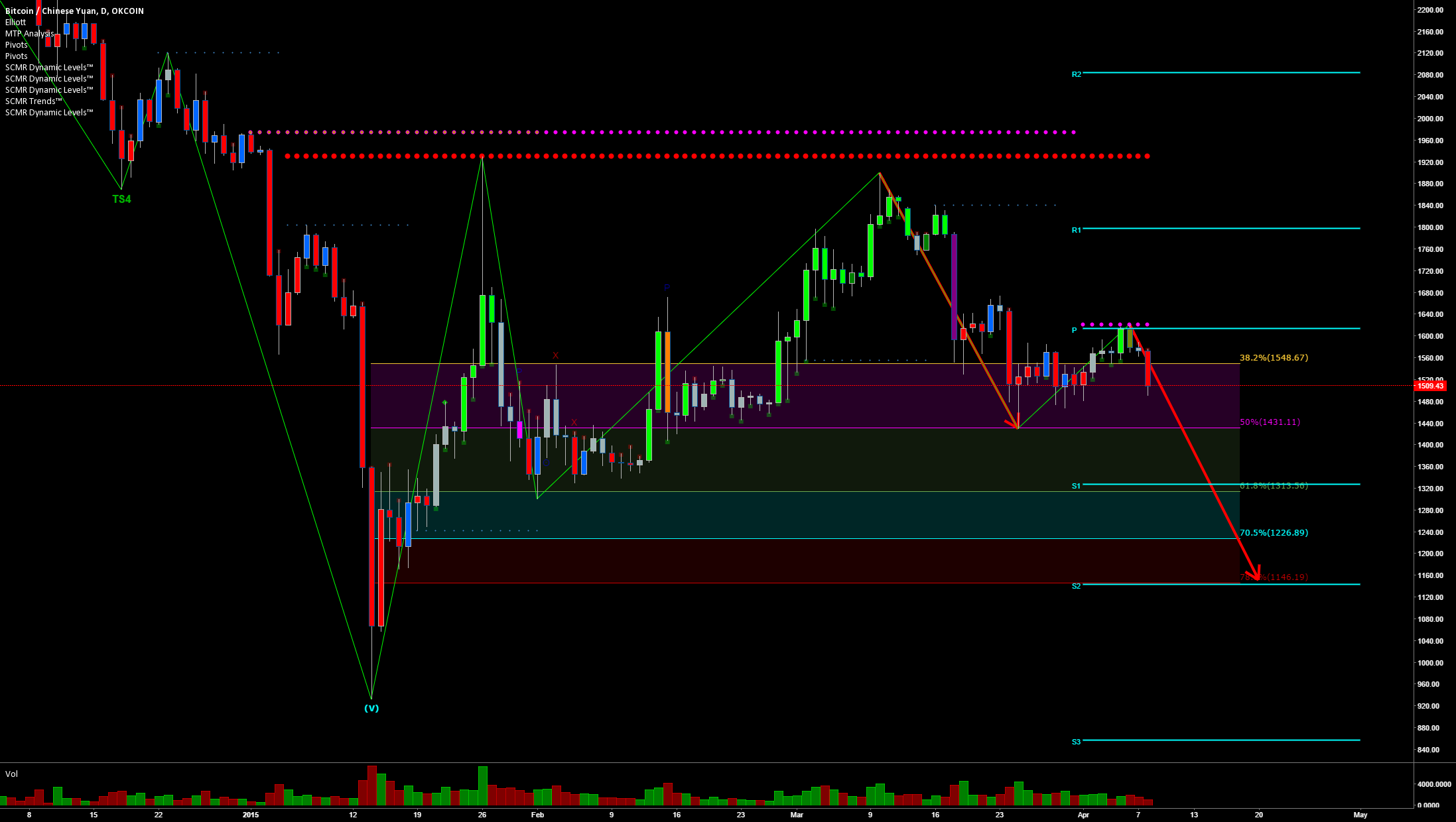 Oops BTC. 78.6 is incoming, hold onto your hats