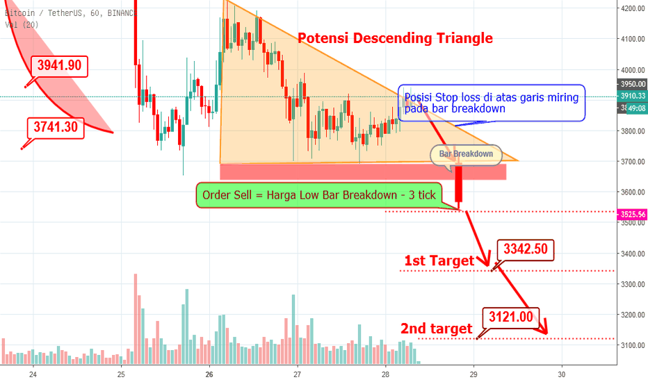 BTCUSDT: Siap-siap Sell Bitcoin - BTCUSDT Descending Triangle