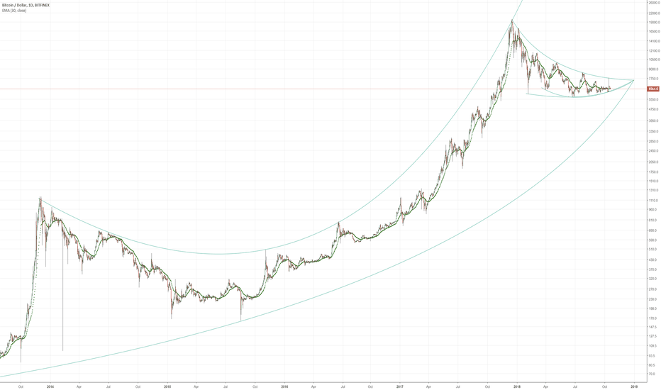 BTCUSD: Broad stroke analysis of bitcoin prices from 2013 to present day