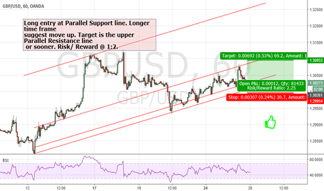 GBPUSD: GBP/USD 1h Long From Trendline Support Line to Trendline Resis