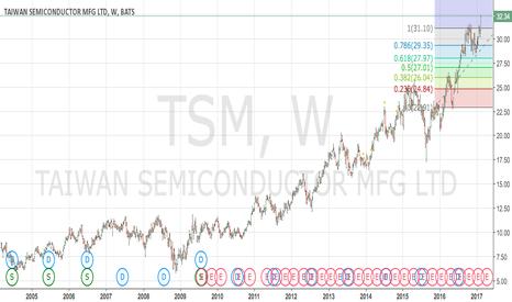 TSM: TSM Fibonacci position