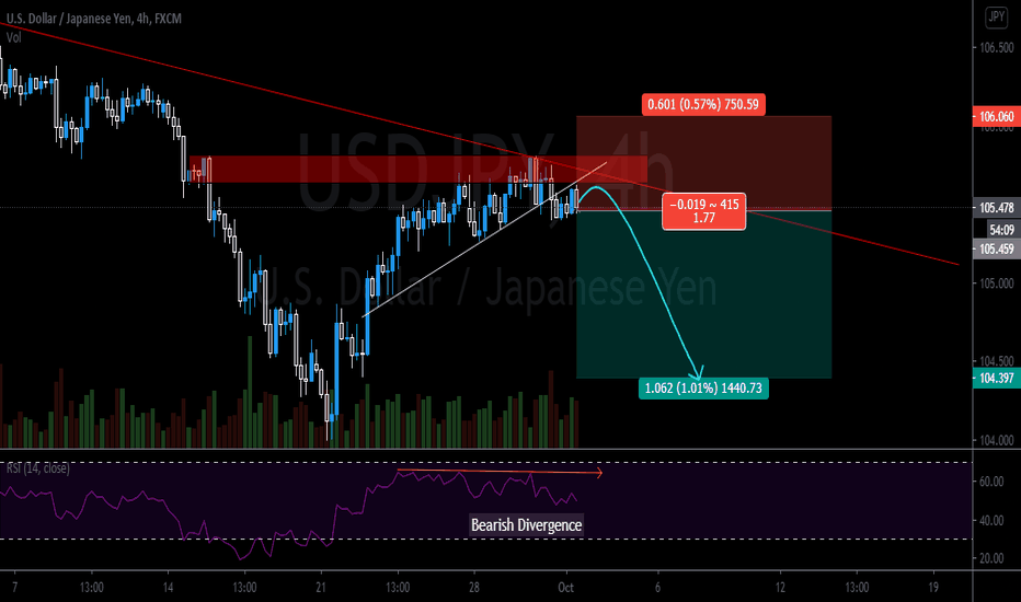 USDJPY Bearish Short Setup