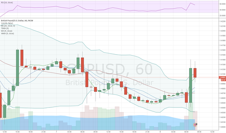 GBPUSD: GBP/USD takes another shot at rebounding