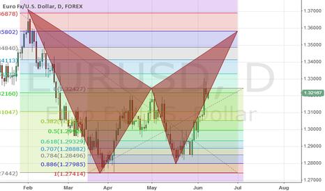 EURUSD: EUR/USD Bearish BAT