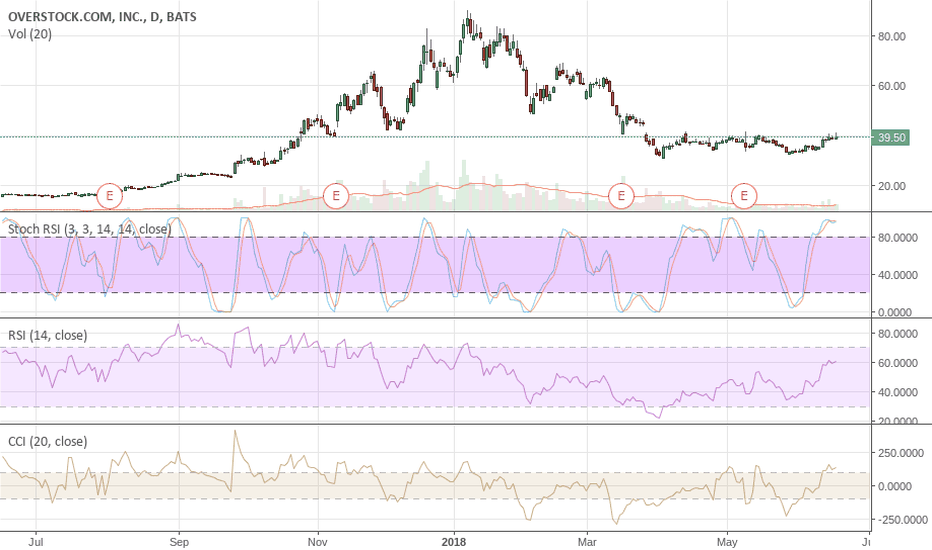 OSTK: $OSTK Looking to short again at $60 if it gets back there