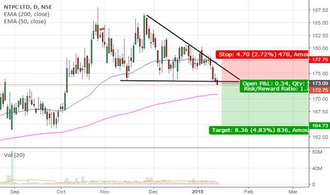NTPC: NTPC Descending triangle breakout