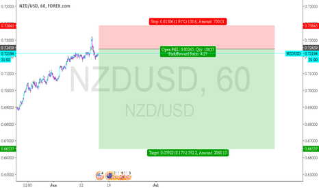 NZDUSD: NZDUSD - finish with target 1.2.1