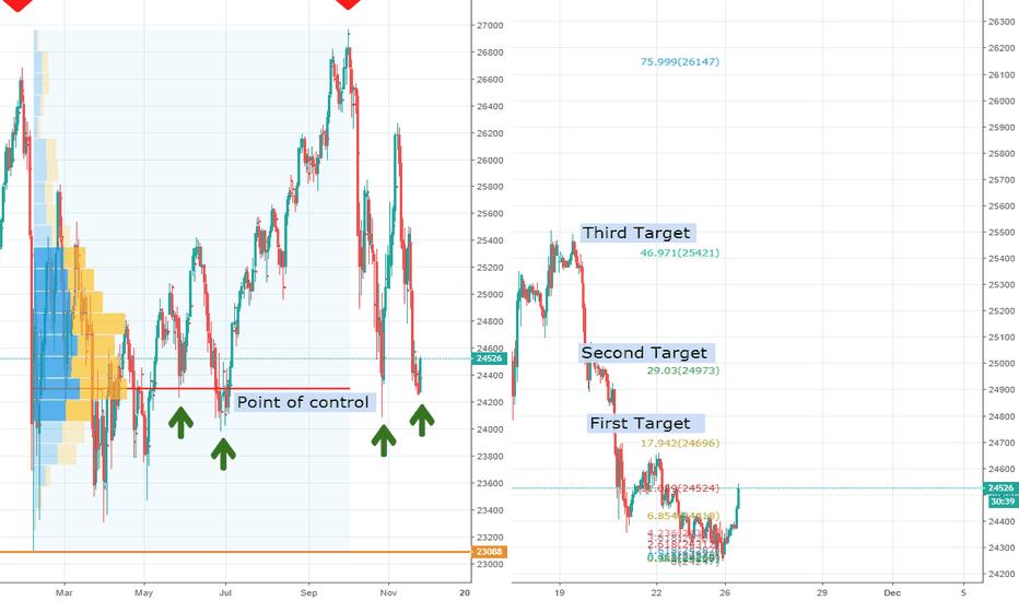 YM1!: Dow - Window Dressing Set up?