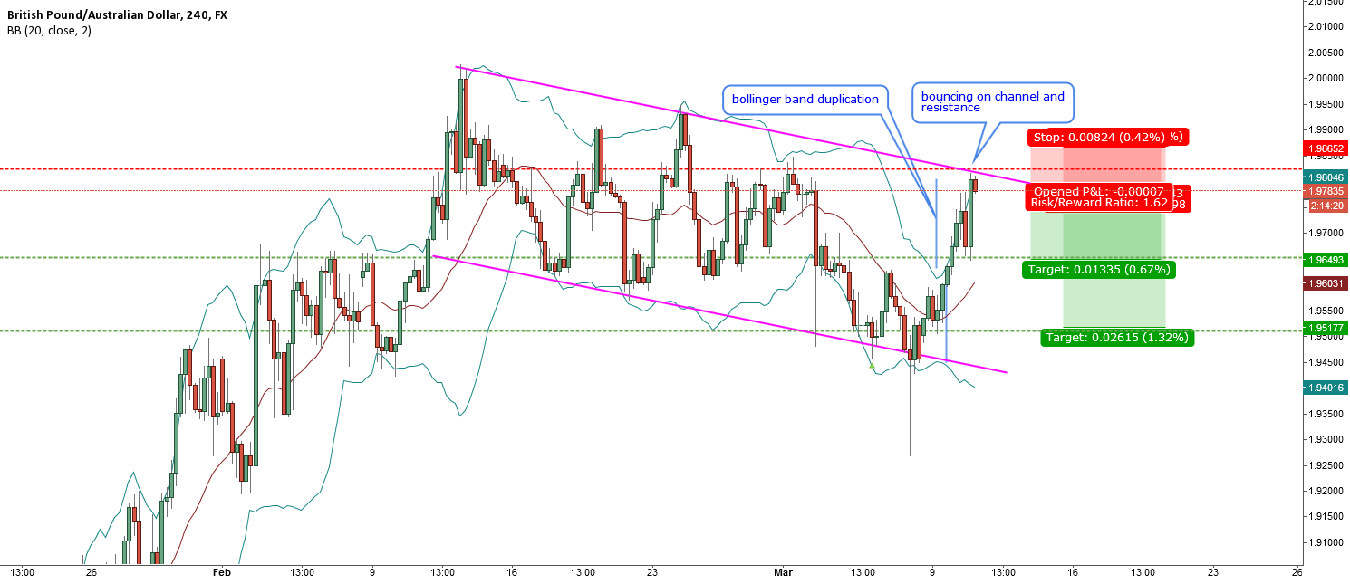 GBPAUD-H4-some retracement after a rally