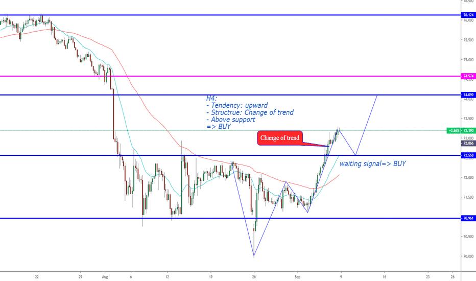 AUD JPY Chart – Australian Dollar to Yen Rate — TradingView