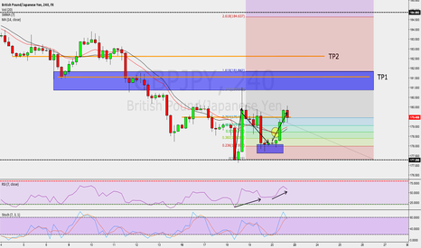 GBPJPY: GBPJPY / 4HR / Structure Trade