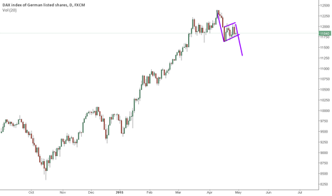 GER30: Possible flag on DAX