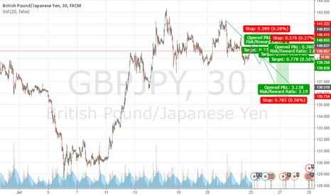GBPJPY: GBPJPY Short Look king for bearish point to short