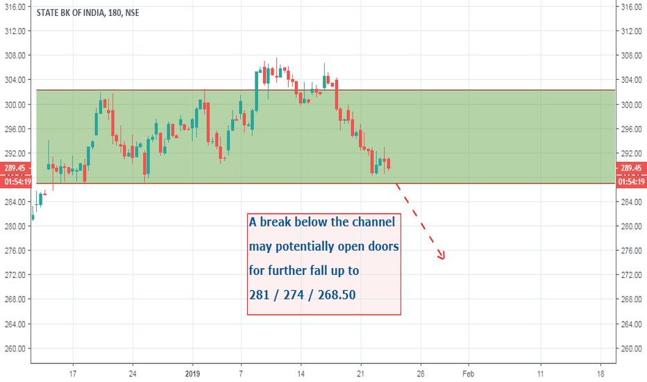 SBIN: SBIN chart view: Channel trade Take 3