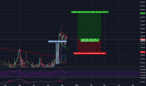 ETHUSD: Ethereum bullish flag - ~35% profit target