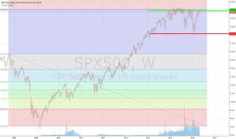 SPX500: Sell S&P 500 @ 2080 Target is Massive 1816