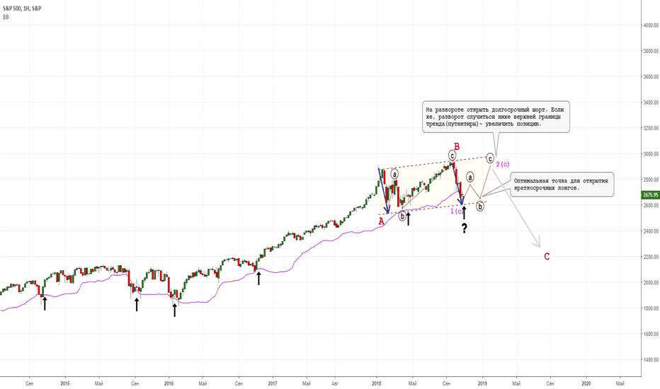 SPX: Тактика по американским индексам акций.