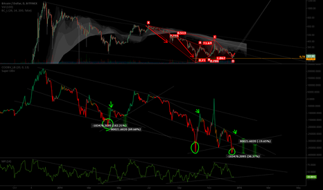 BTCUSD: MFI and OBV indicate established bottom