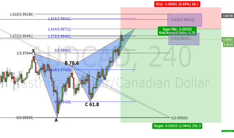 AUDCAD: Butterfly Pattern AUDCAD 4 hour
