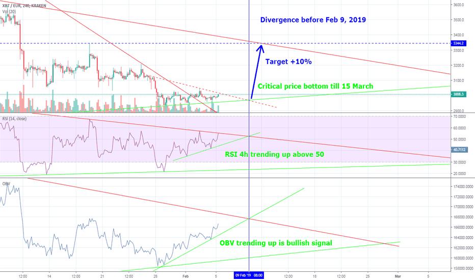 XBTEUR: BTC/USD crawling to bullish breakout