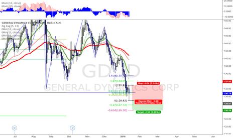 GD: General Dynamics - possible short