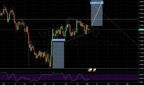 GBPNZD: GBPNZD, Looking for opportunity