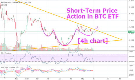 GBTC: Short-Term Price Action in Bitcoin's ETF [GBTC 4h chart]. . .