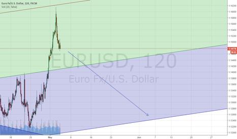 EURUSD: Eur/Usd Sell TP1:1250