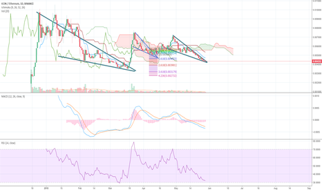 ICXETH: 3rd time breakout