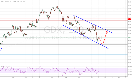 GDX: GDX