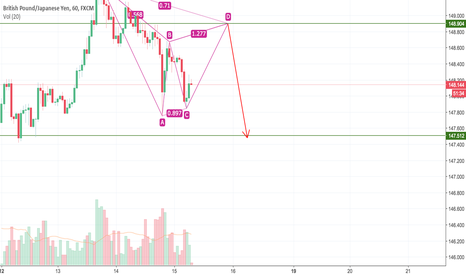 GBPJPY: GBPJPY For sell till next week