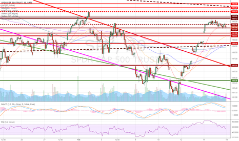 SPY: SP 500 about to sell down fast to the lows of 181.50