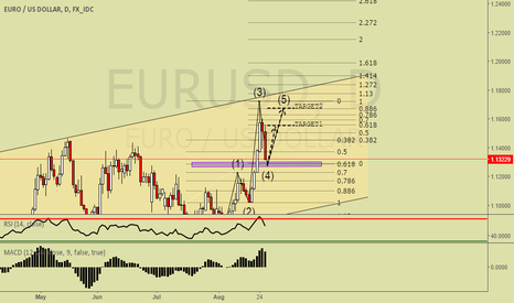 EURUSD: EURUSD GOING TO REVERSE