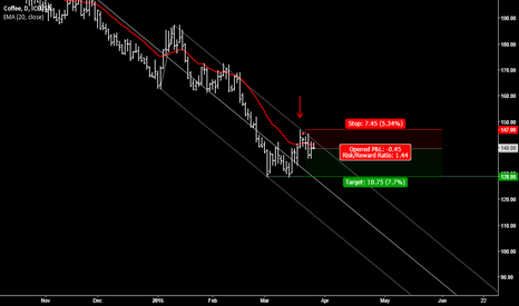 KCK2015: Coffee short - bear trend continues (revised)