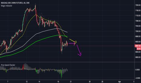 NQ1!: Nasdaq re-short update - wait for moving average convergence