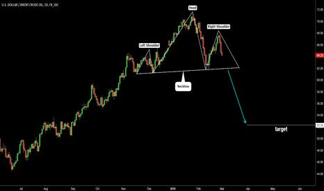 USDBRO: Brent Crude Oil. Head & Shoulders. Target 52.30
