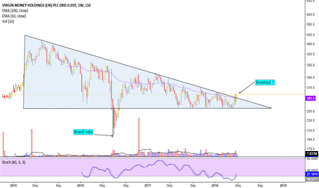 VM.: Will Virgin Money breakout?