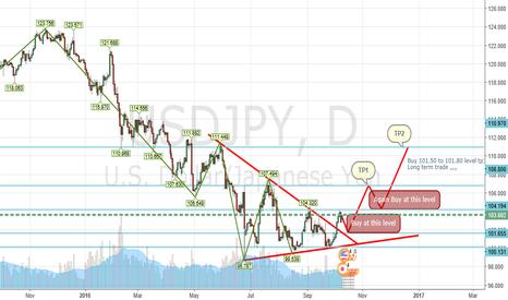 USDJPY: Usdjpy short long term perfect trade idea