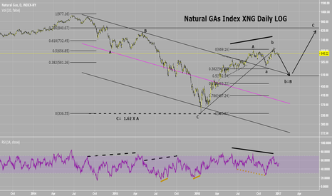 XNG: Natural Gas Index: possible course.