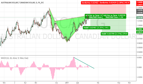 AUDCAD: AUDCAD Bearish Cypher Setup