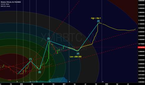 XMRBTC: XMR/BTC Headed to terminate wave 4 before wave 5