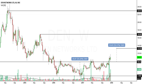 DEN: den network looks bullish in medium term to long term